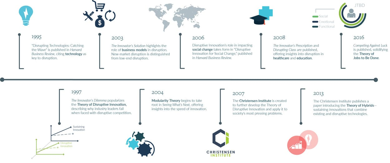 Disruptive Innovation Timeline