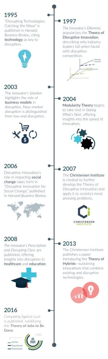 Disruptive Innovation Timeline