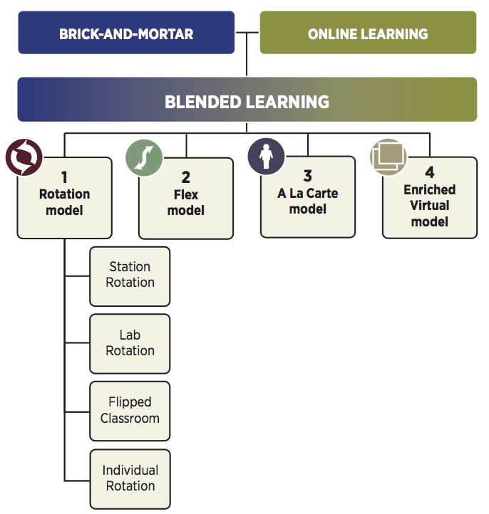 Innovative Classroom Practices ~ Blended learning christensen institute
