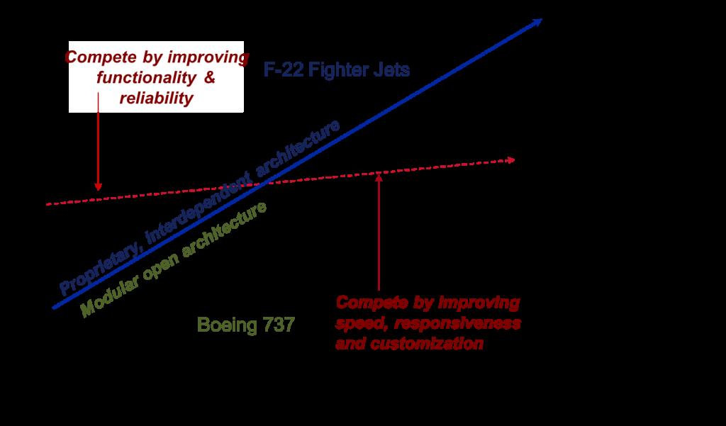 Interdependence vs. Modularity