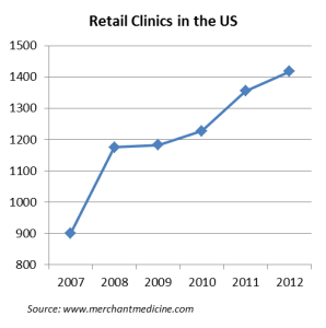 Retail Medicine Growth