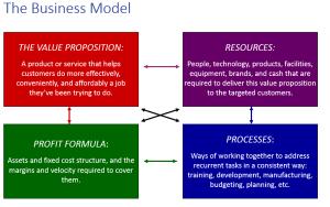 business model diagram