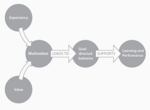Motivation Diagram