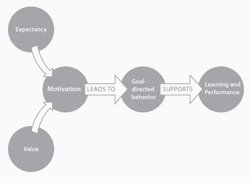 How Can We Pick Instructional Strategies That Will Actually Motivate