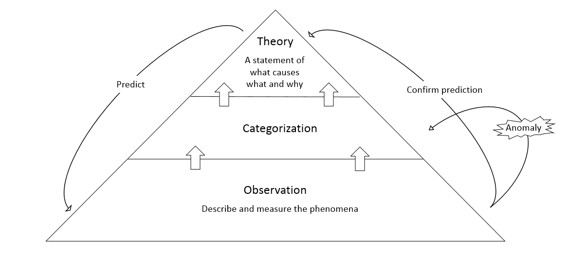 Model of Theory Development