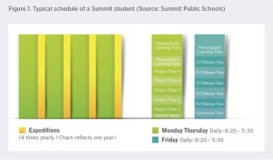 Summit Schedule
