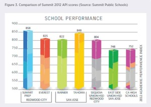 Summit Scores