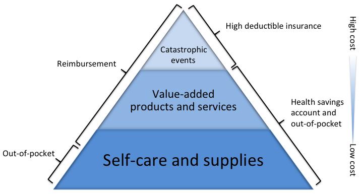 HDI/HSA Pyramid