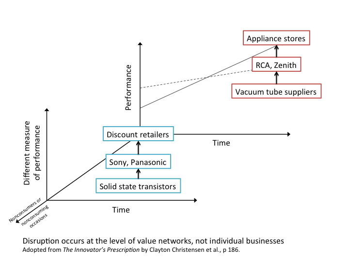 value-network-disruption