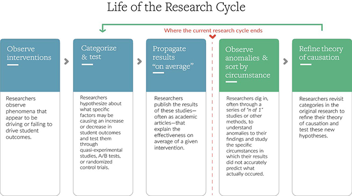 Life of the research cycle