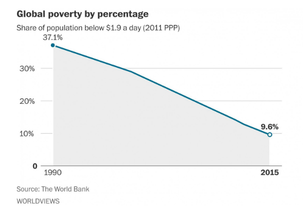 Global poverty rate