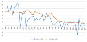 Japan_Interest_Growth