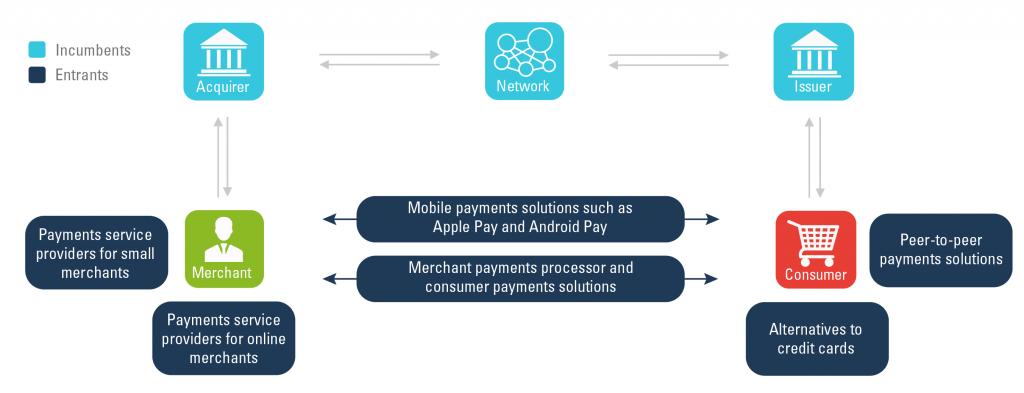 payments_economic growth_christensen institute