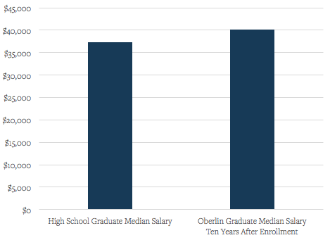 an analysis of the value of pursuing higher education Wisconsin is trying to segregate higher education into the jobs while they pursue their degrees and most of education in careful research and analysis.