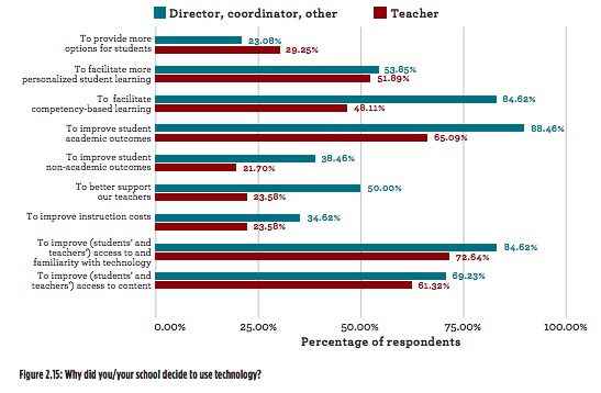 Why schools are shifting to blended learning in Brazil