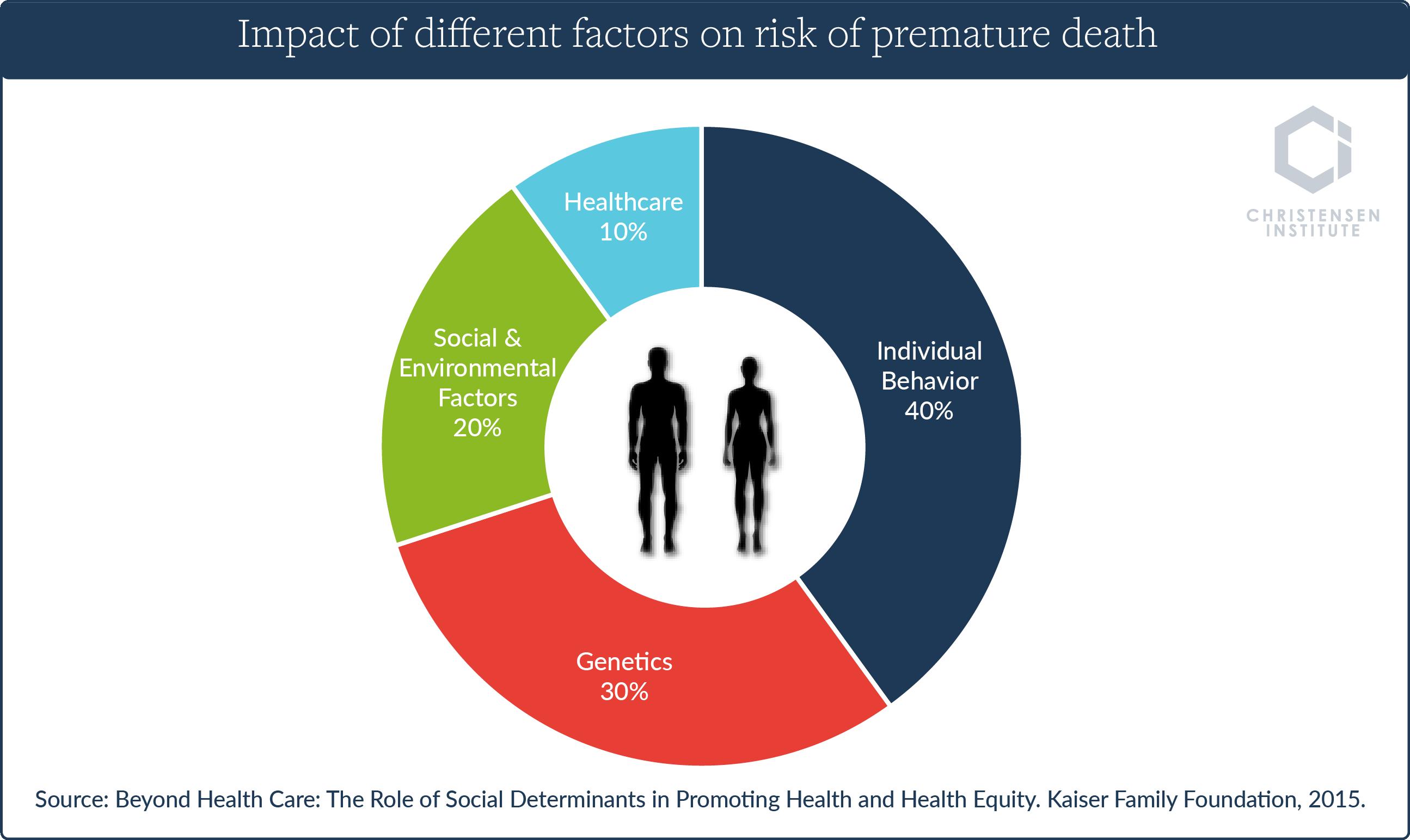 healthcare pie chart becca social