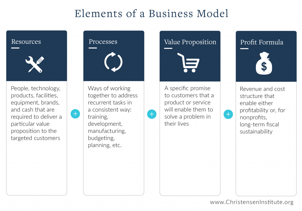 Elements of a business model
