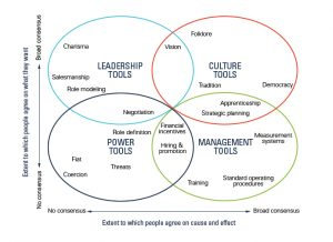 Tools of Cooperation and Change