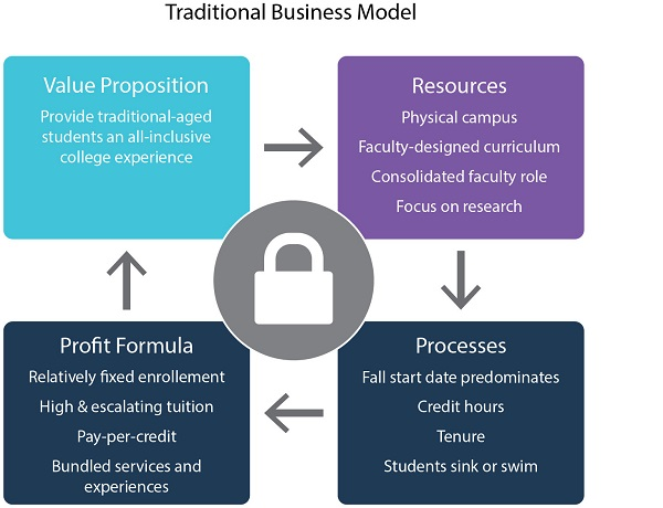 In the wake of one university's headline-making failure, a look at business models