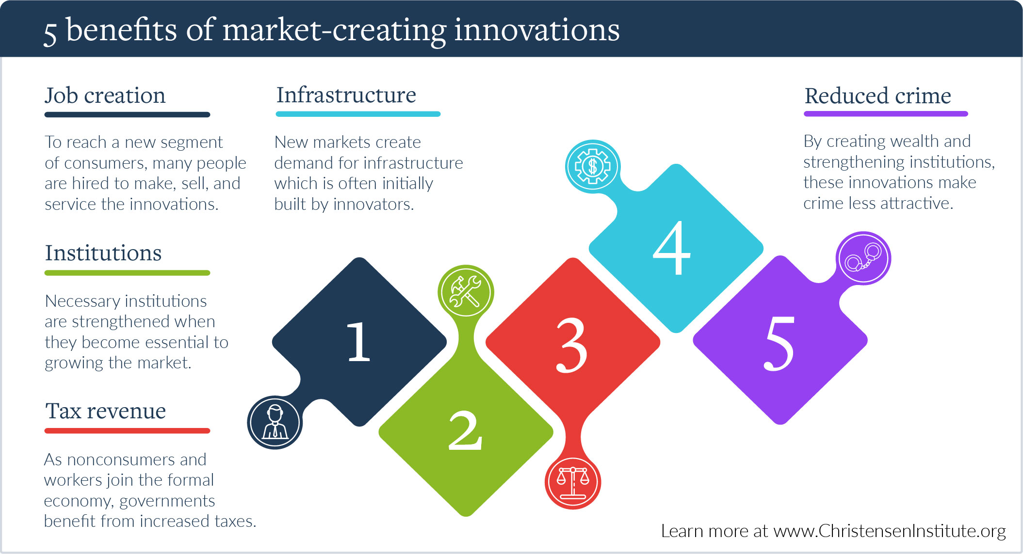 market-creating innovations