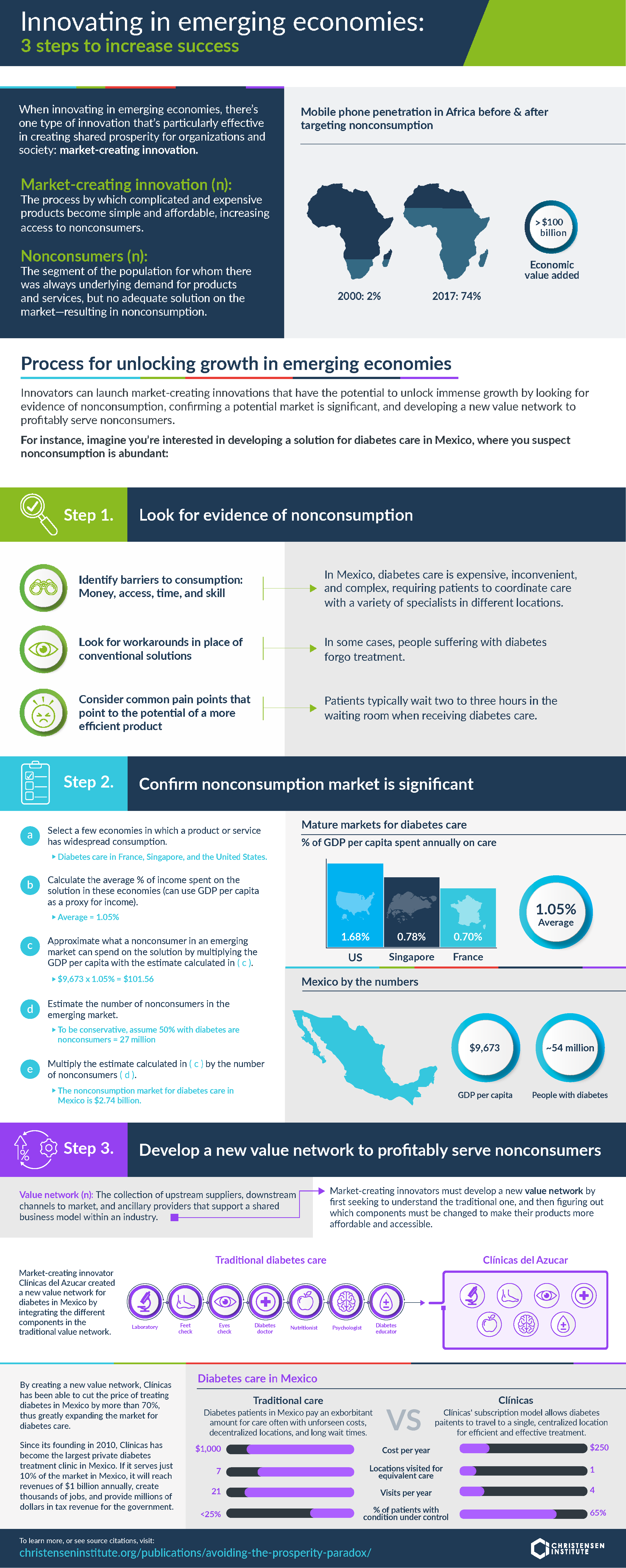 Infographic: 3 steps to unlock growth in emerging economies